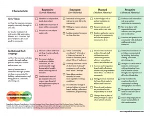 A page from our Maturity Model, charting practical steps toward Empathetic Practice